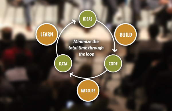Lean Startup Prozess (Quelle: http://theleanstartup.com)